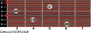 G#sus2/4(#5)/A# for guitar on frets 6, 4, x, 3, 5, x