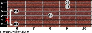 G#sus2/4(#5)/A# for guitar on frets 6, x, 8, 6, 9, 9