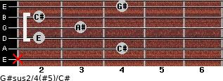 G#sus2/4(#5)/C# for guitar on frets x, 4, 2, 3, 2, 4