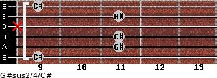G#sus2/4/C# for guitar on frets 9, 11, 11, x, 11, 9