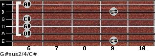 G#sus2/4/C# for guitar on frets 9, 6, 6, 6, 9, 6