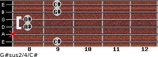 G#sus2/4/C# for guitar on frets 9, x, 8, 8, 9, 9