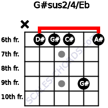 G#sus2/4/Eb for guitar on frets x, 6, 6, 6, 9, 6