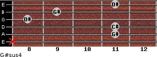 G#sus4 for guitar on frets x, 11, 11, 8, 9, 11