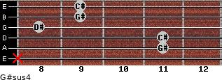 G#sus4 for guitar on frets x, 11, 11, 8, 9, 9