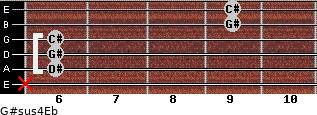 G#sus4/Eb for guitar on frets x, 6, 6, 6, 9, 9