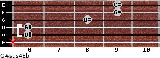 G#sus4/Eb for guitar on frets x, 6, 6, 8, 9, 9