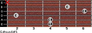 G#sus4(#5) for guitar on frets 4, 4, 2, 6, 5, x