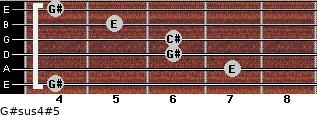 G#sus4(#5) for guitar on frets 4, 7, 6, 6, 5, 4