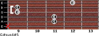 G#sus4(#5) for guitar on frets x, 11, 11, 9, 9, 12