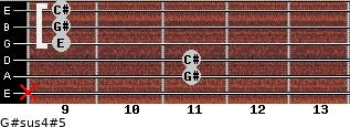 G#sus4(#5) for guitar on frets x, 11, 11, 9, 9, 9