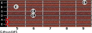 G#sus4(#5) for guitar on frets x, x, 6, 6, 5, 9