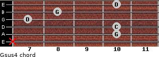 Gsus4 for guitar on frets x, 10, 10, 7, 8, 10