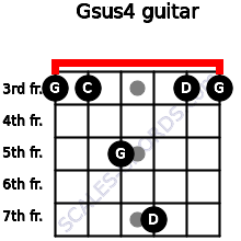 Gsus4 for guitar on frets 3, 3, 5, 7, 3, 3