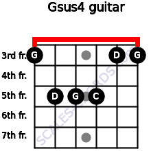 Gsus4 for guitar on frets 3, 5, 5, 5, 3, 3