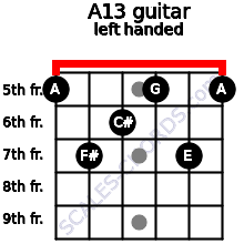 A13 guitar chord left handed