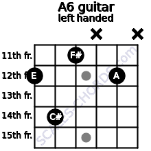 A6 guitar chord left handed