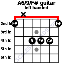 A6/9/F# guitar chord left handed