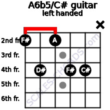 A6b5/C# guitar chord left handed