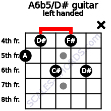 A6b5/D# guitar chord left handed