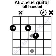 A6#5sus guitar chord left handed