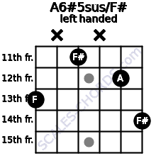 A6#5sus/F# guitar chord left handed