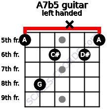A7b5 guitar chord left handed