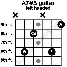 A7#5 guitar chord left handed