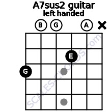 A7sus2 guitar chord left handed