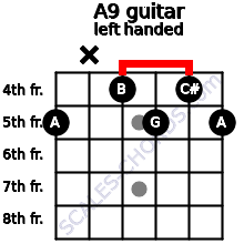 A9 guitar chord left handed