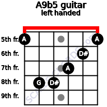 A9b5 guitar chord left handed