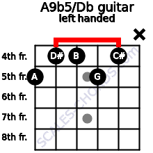 A9b5/Db guitar chord left handed