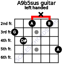 A9b5sus guitar chord left handed