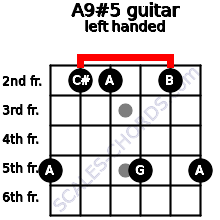 A9#5 guitar chord left handed