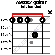 A9sus2 guitar chord left handed