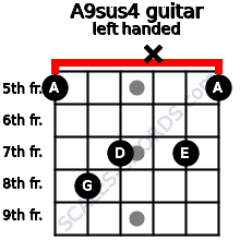 A9sus4 guitar chord left handed