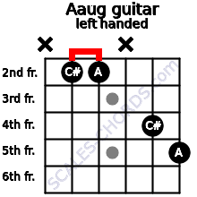 Aaug guitar chord left handed