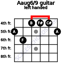 Aaug6/9 guitar chord left handed