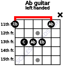 Ab guitar chord left handed