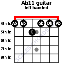 Ab11 guitar chord left handed