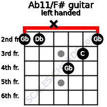 Ab11/F# guitar chord left handed