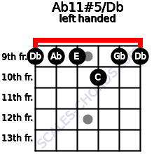 Ab11#5/Db guitar chord left handed
