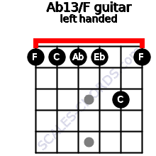 Ab13/F guitar chord left handed