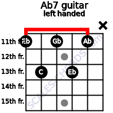 Ab7 guitar chord left handed