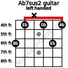 Ab7sus2 guitar chord left handed