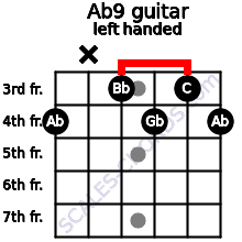 Ab9 guitar chord left handed