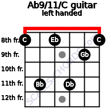 Ab9/11/C guitar chord left handed