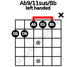 Ab9/11sus/Bb guitar chord left handed