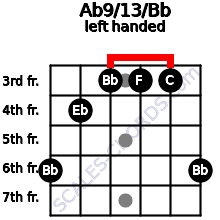 Ab9/13/Bb guitar chord left handed