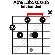 Ab9/13b5sus/Bb guitar chord left handed